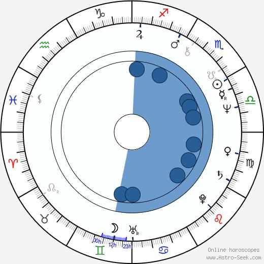 Agneta Fagerström-Olsson wikipedia, horoscope, astrology, instagram