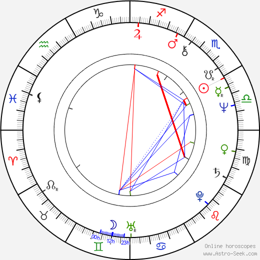 Agneta Fagerström-Olsson astro natal birth chart, Agneta Fagerström-Olsson horoscope, astrology