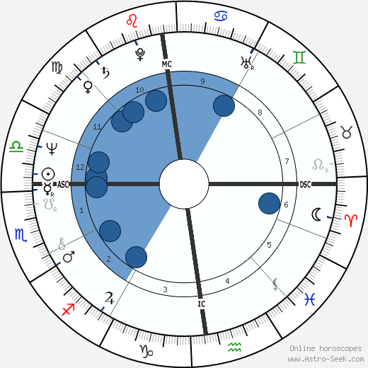 Alain Lecointe wikipedia, horoscope, astrology, instagram