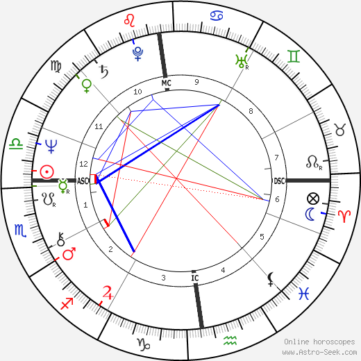 Alain Lecointe tema natale, oroscopo, Alain Lecointe oroscopi gratuiti, astrologia