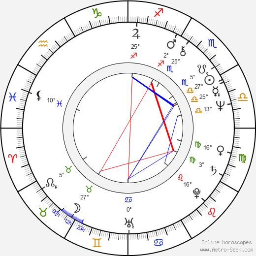 Alan Ackles birth chart, biography, wikipedia 2020, 2021