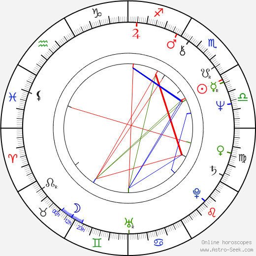 Alan Ackles birth chart, Alan Ackles astro natal horoscope, astrology