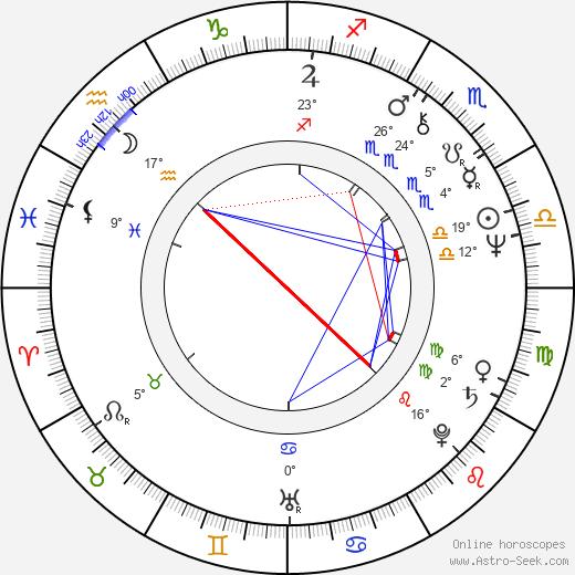 Blanka Lormanová birth chart, biography, wikipedia 2019, 2020