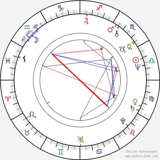 Blanka Lormanová astro natal birth chart, Blanka Lormanová horoscope, astrology