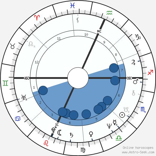 Bruce F. Hamerslough wikipedia, horoscope, astrology, instagram