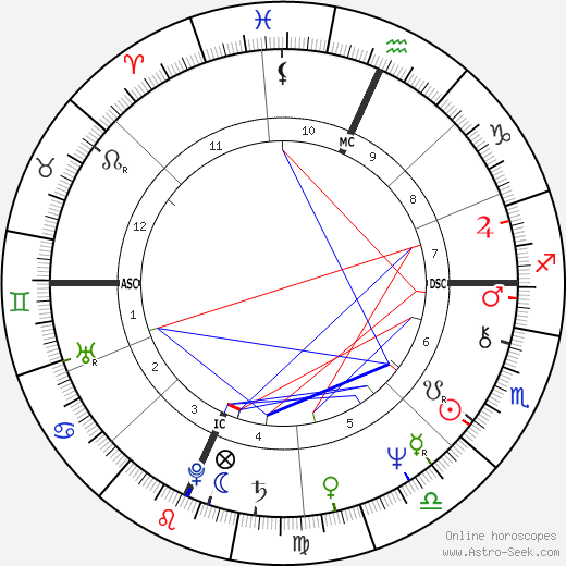 Bruce F. Hamerslough tema natale, oroscopo, Bruce F. Hamerslough oroscopi gratuiti, astrologia