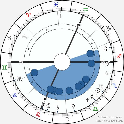 Bruce Hammerslough wikipedia, horoscope, astrology, instagram