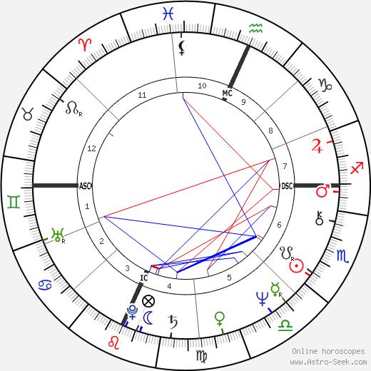 Bruce Hammerslough день рождения гороскоп, Bruce Hammerslough Натальная карта онлайн