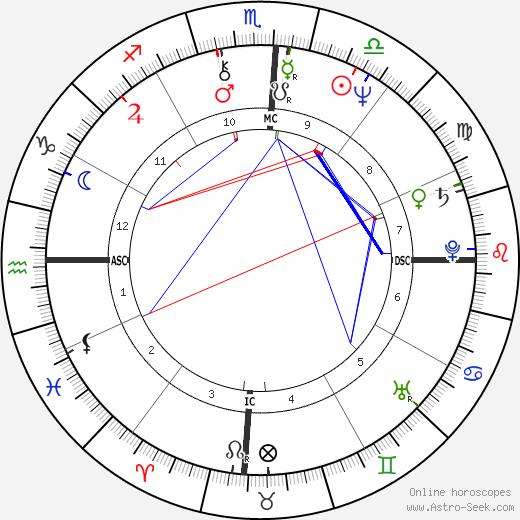 Carol Kidu birth chart, Carol Kidu astro natal horoscope, astrology