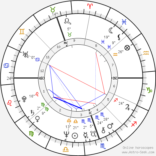 Chris De Burgh birth chart, biography, wikipedia 2020, 2021