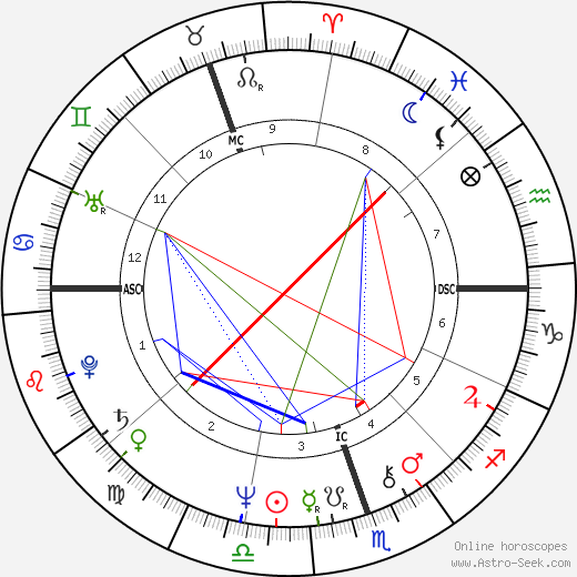 Chris De Burgh birth chart, Chris De Burgh astro natal horoscope, astrology