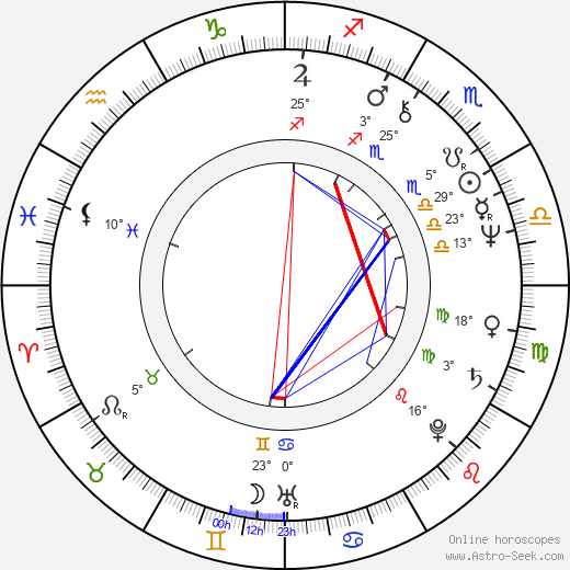Christopher Curry birth chart, biography, wikipedia 2020, 2021