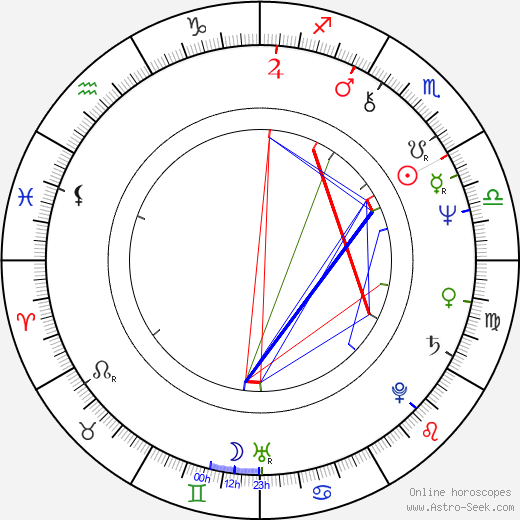 Christopher Curry birth chart, Christopher Curry astro natal horoscope, astrology