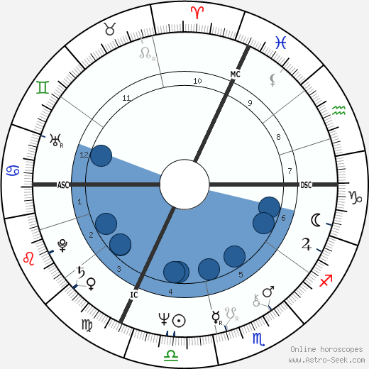 Claude Jade wikipedia, horoscope, astrology, instagram