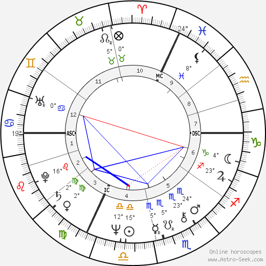 Claude Jade birth chart, biography, wikipedia 2017, 2018