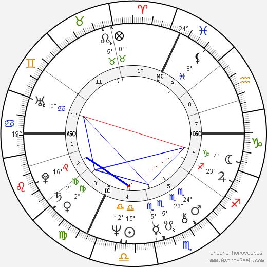 Claude Jade birth chart, biography, wikipedia 2018, 2019