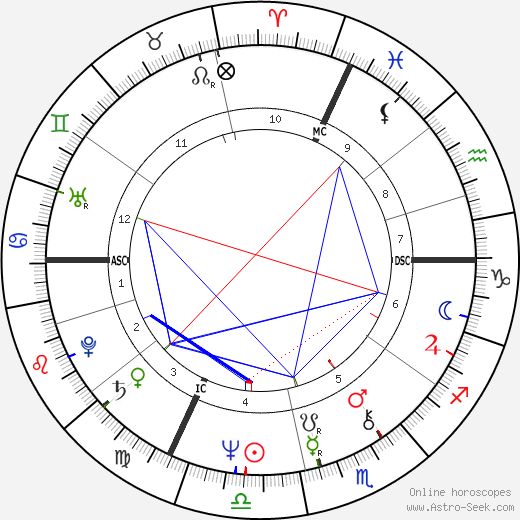 Claude Jade astro natal birth chart, Claude Jade horoscope, astrology