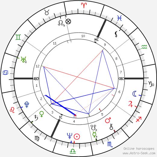 Клод Жад Claude Jade день рождения гороскоп, Claude Jade Натальная карта онлайн