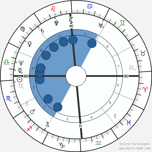Dan Gable wikipedia, horoscope, astrology, instagram
