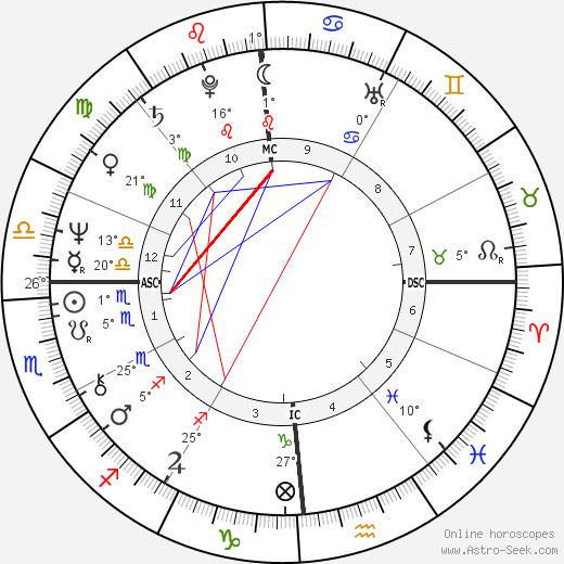 Dan Gable birth chart, biography, wikipedia 2019, 2020