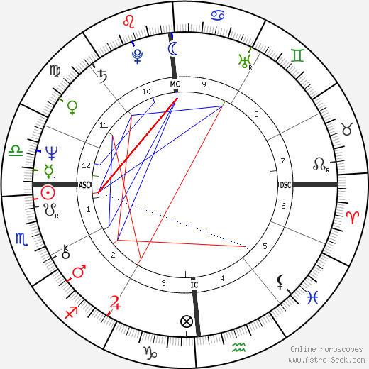 Dan Gable astro natal birth chart, Dan Gable horoscope, astrology