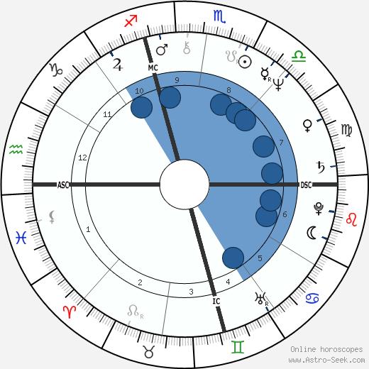 Dan P. Issel wikipedia, horoscope, astrology, instagram