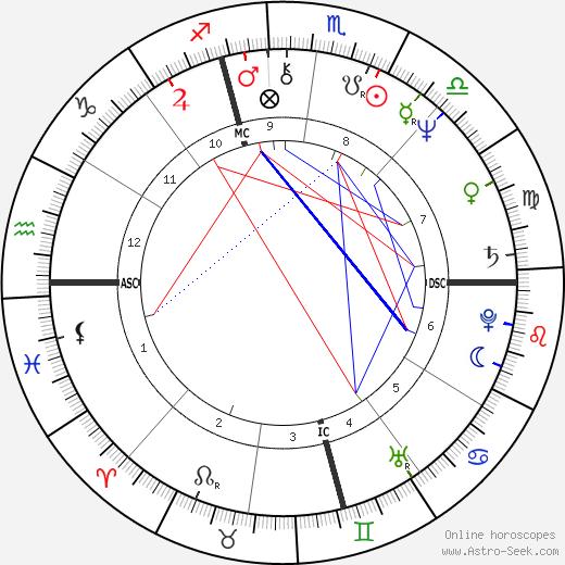 Dan P. Issel день рождения гороскоп, Dan P. Issel Натальная карта онлайн