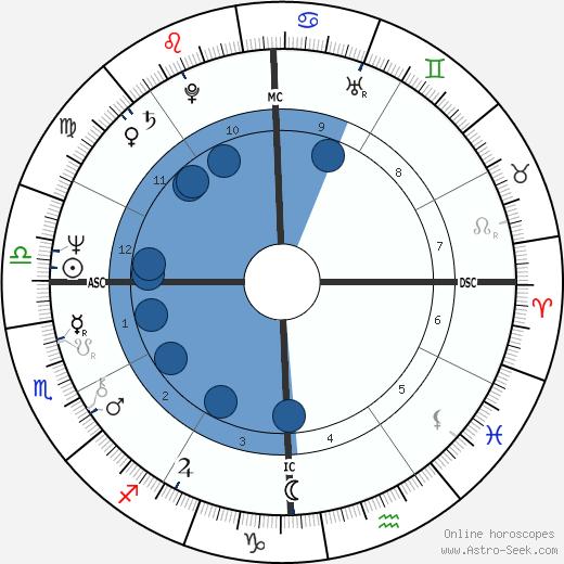 Daniel Giamaria wikipedia, horoscope, astrology, instagram
