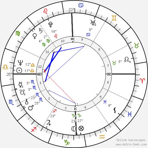 Daniel Giamaria birth chart, biography, wikipedia 2018, 2019