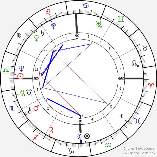 Daniel Giamaria astro natal birth chart, Daniel Giamaria horoscope, astrology
