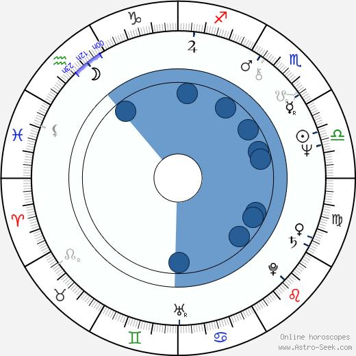 Darrell Castle wikipedia, horoscope, astrology, instagram