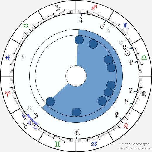 Dave Mallow wikipedia, horoscope, astrology, instagram