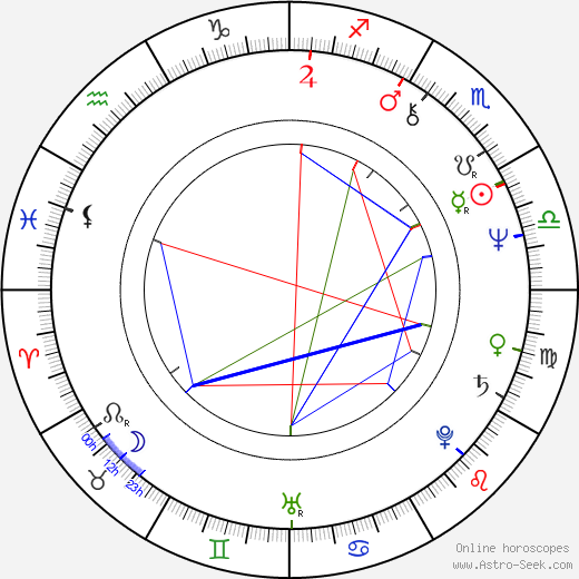 Dave Mallow birth chart, Dave Mallow astro natal horoscope, astrology