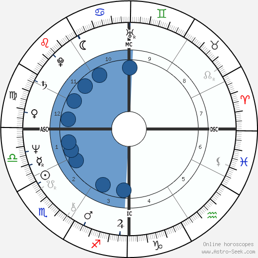 Dave W. Cowens horoscope, astrology, sign, zodiac, date of birth, instagram