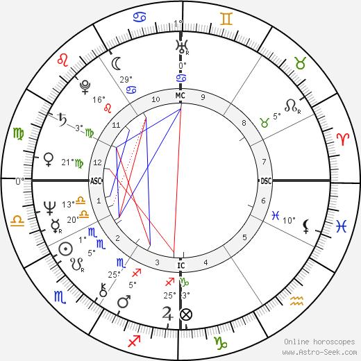 Dave W. Cowens birth chart, biography, wikipedia 2019, 2020