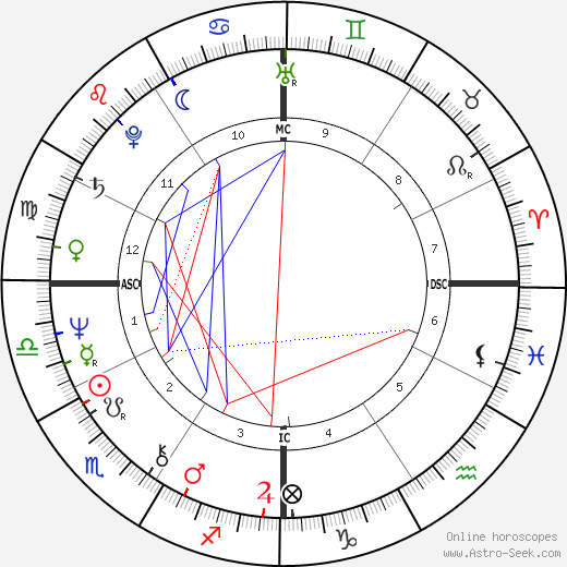Dave W. Cowens astro natal birth chart, Dave W. Cowens horoscope, astrology