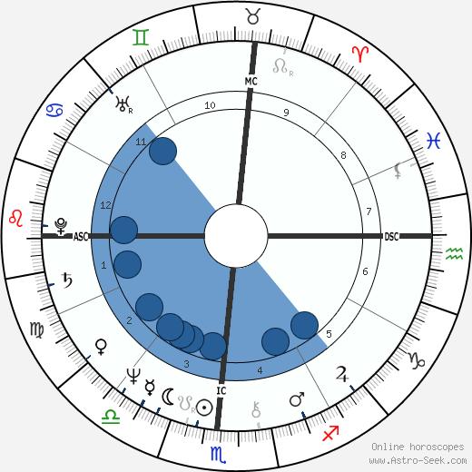 Diane Linkletter wikipedia, horoscope, astrology, instagram