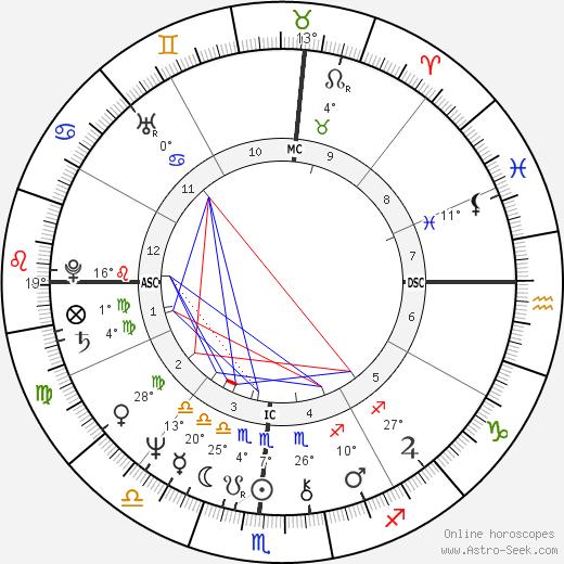 Diane Linkletter birth chart, biography, wikipedia 2020, 2021