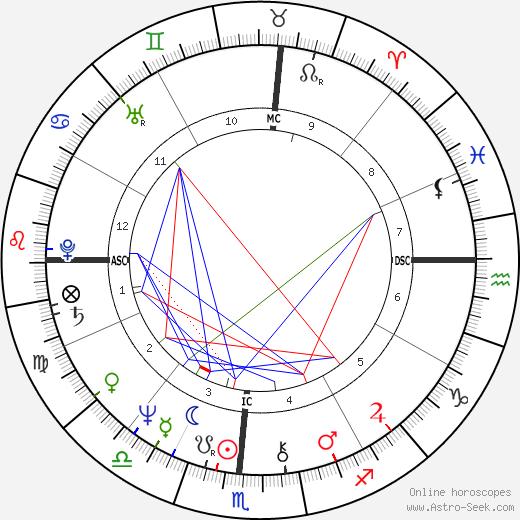 Diane Linkletter birth chart, Diane Linkletter astro natal horoscope, astrology