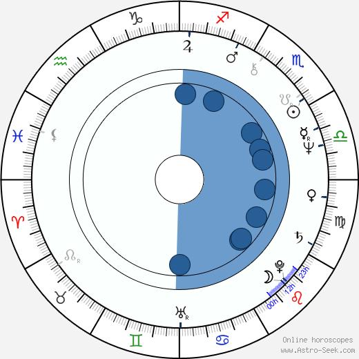 Dominique Garny wikipedia, horoscope, astrology, instagram