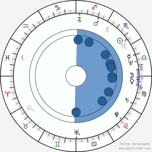 Elena Drapeko wikipedia, horoscope, astrology, instagram