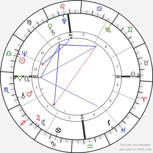 Enzo Baldoni tema natale, oroscopo, Enzo Baldoni oroscopi gratuiti, astrologia