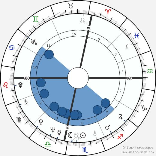 Franco Gasparri wikipedia, horoscope, astrology, instagram