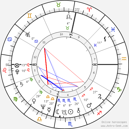 Franco Gasparri birth chart, biography, wikipedia 2018, 2019