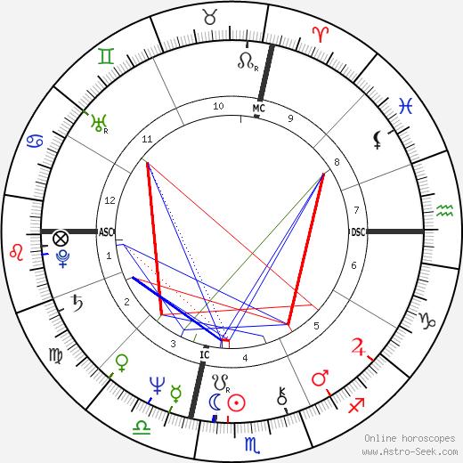 Franco Gasparri astro natal birth chart, Franco Gasparri horoscope, astrology