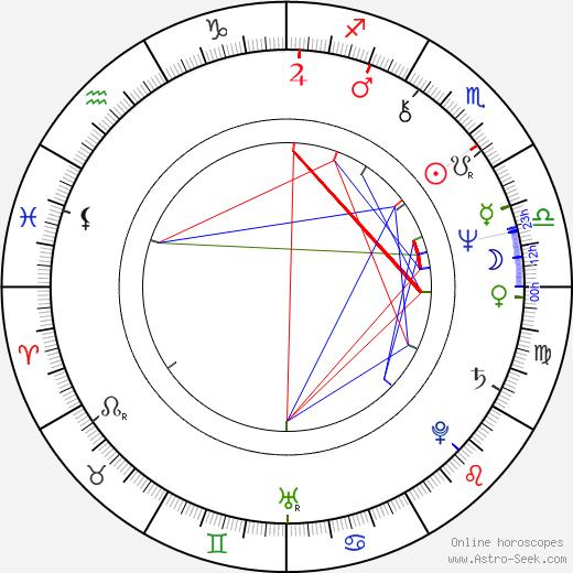 Garry McDonald astro natal birth chart, Garry McDonald horoscope, astrology