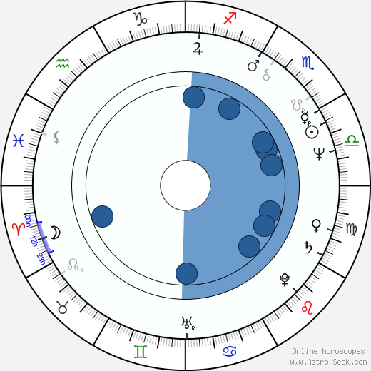 George Wendt wikipedia, horoscope, astrology, instagram