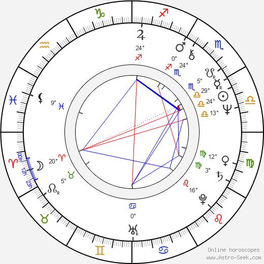 George Wendt birth chart, biography, wikipedia 2020, 2021