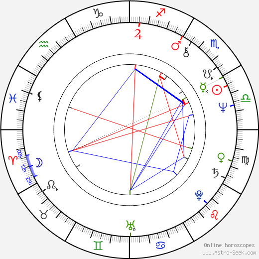 George Wendt birth chart, George Wendt astro natal horoscope, astrology