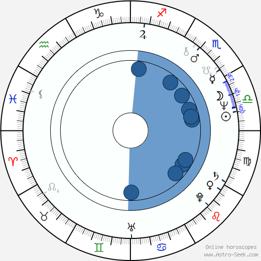 Gisela Schneeberger wikipedia, horoscope, astrology, instagram
